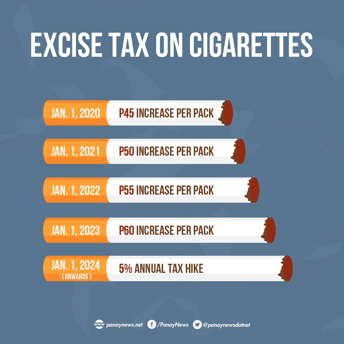 Senate Approves Bill On Higher Cigarette Taxes